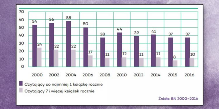 Czytelnictwo w Polsce 2016