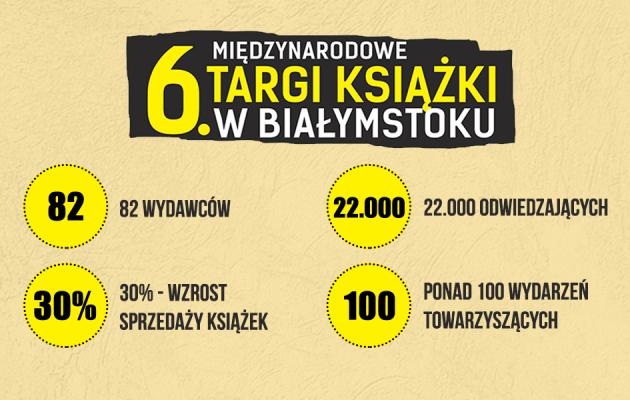 6. Targi Książki Białystok 2017