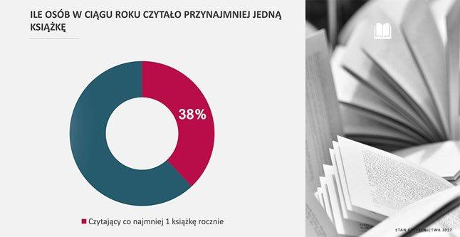 Czytelnictwo w Polsce 2017. Stan czytelnictwa 2017