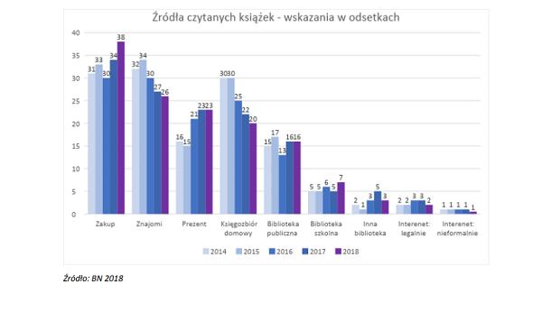 Źródła czytanych książek w latach 2014–2018
