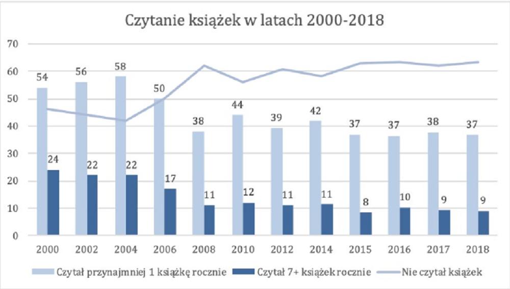 Czytelnictwo w Polsce w 2018 roku - czytanie książek w latach 2000-2018
