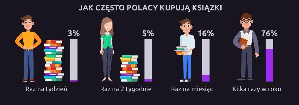 Jak Polacy kupują książki? Raport Picodi