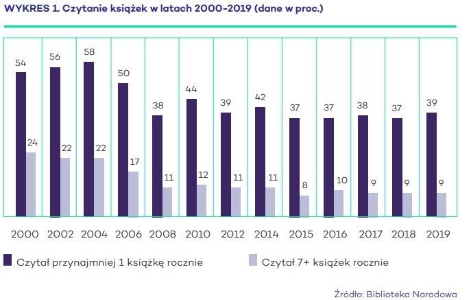 Stan czytelnictwa w 2019 i w poprzednich latach - porównanie