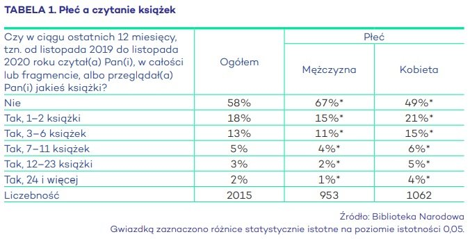 Poziom czytelnictwa w Polsce Raport Biblioteki Narodowej: Płeć a czytanie